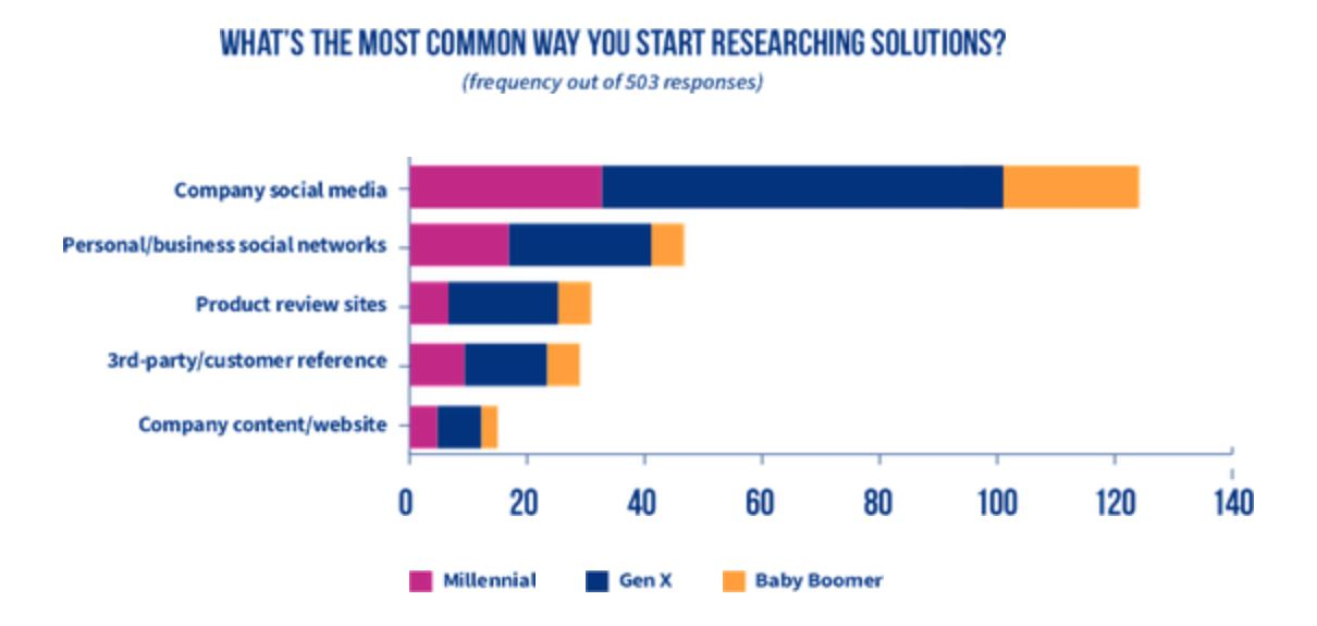 how customers research business solutions chart