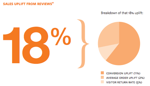 Reviews increase online conversions