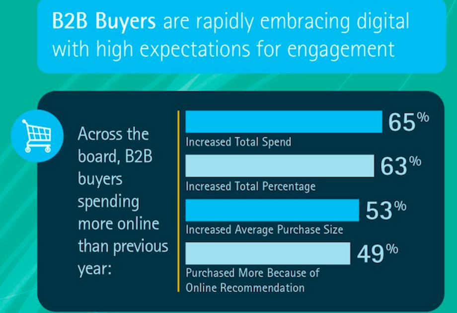 Increased Online B2B Spending