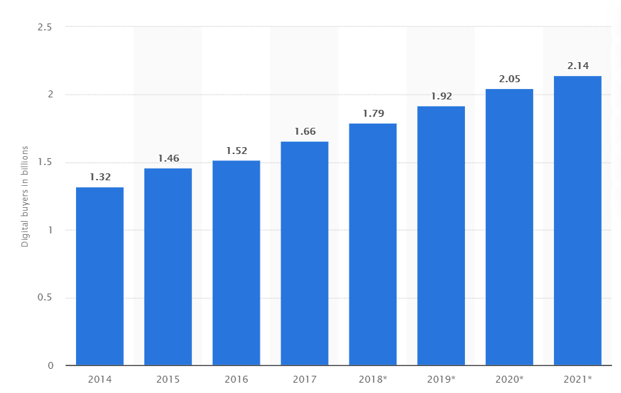 Growth of B2B eCommerce Wholesale