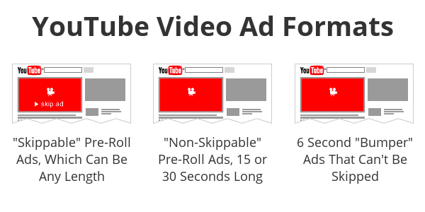 YouTube video ad formats