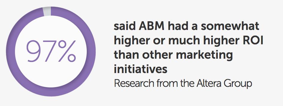 Using ABM for B2B Distribution
