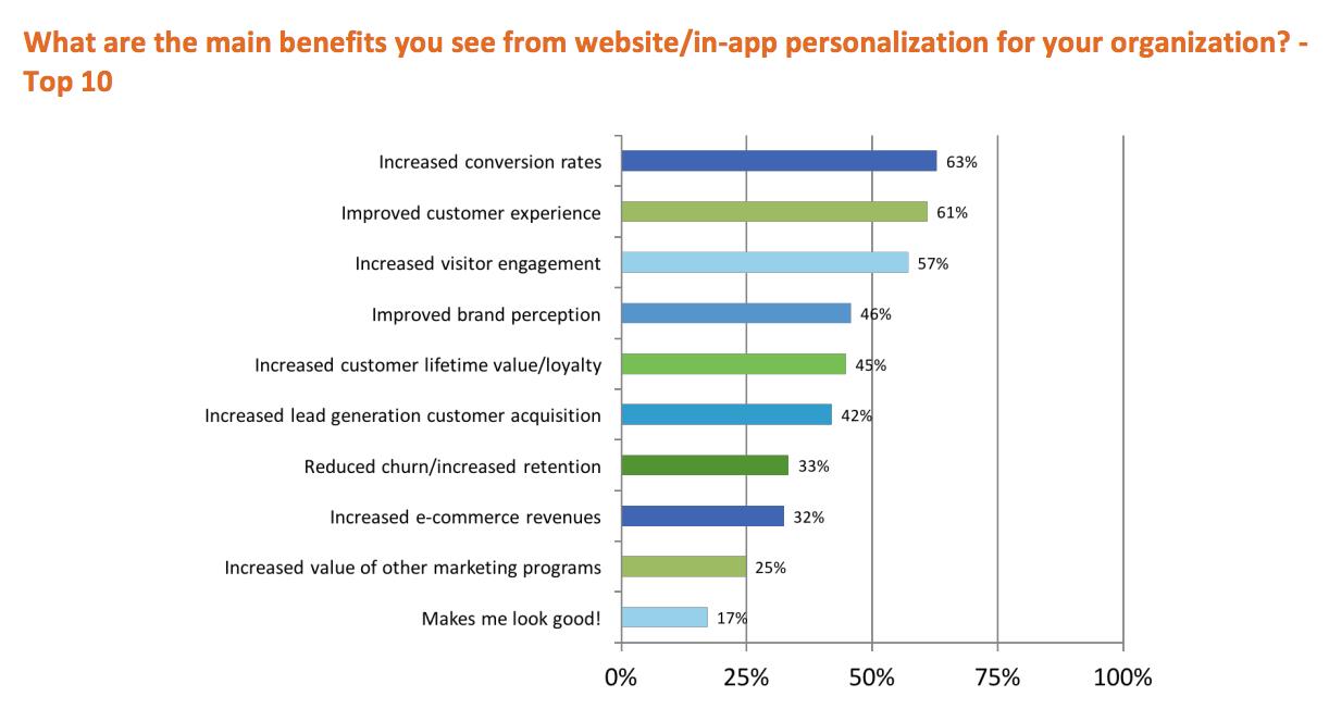 B2B eCommerce personalization trend
