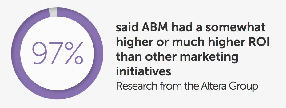 Using ABM for B2B eCommerce