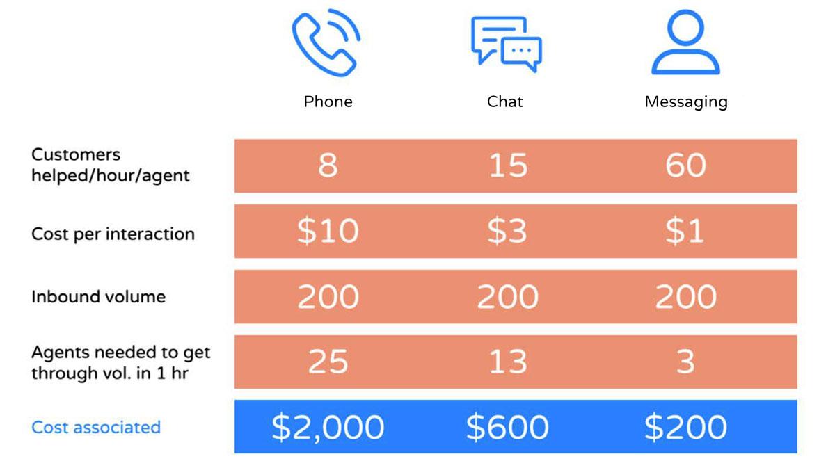 B2B eCommerce communication trends