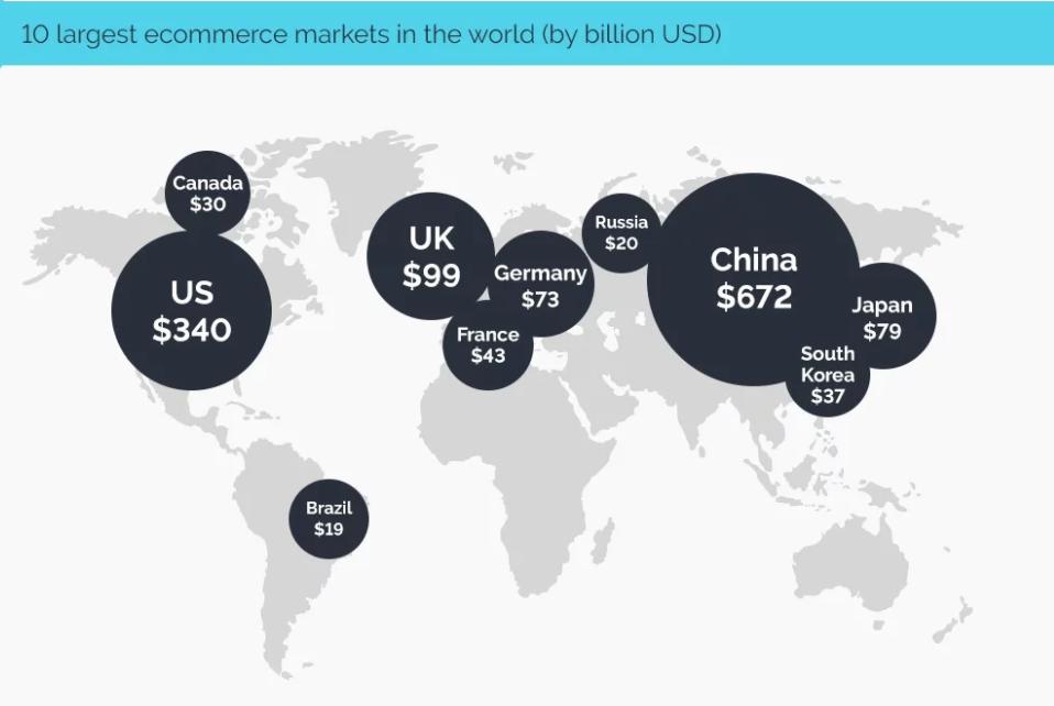 International digital selling