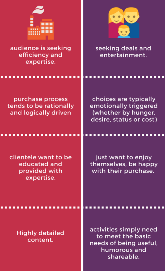 Differences Between B2B and B2C