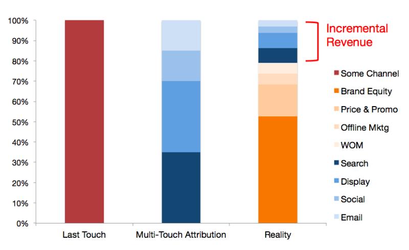 negatives of marketing attribution