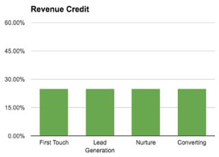 Linear Marketing Attribution