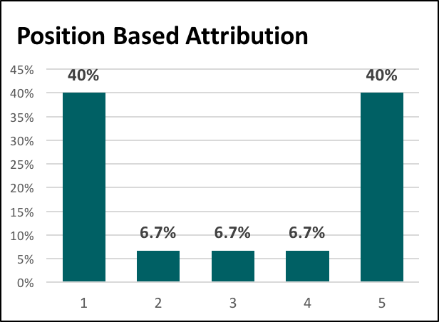 Position Based Marketing Attribution
