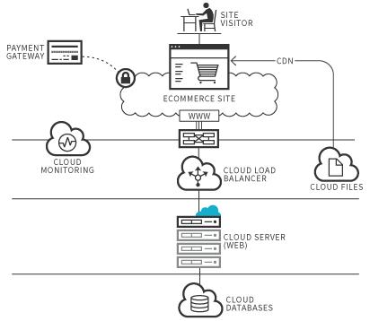 Cloud obased options for B2B eCommerce