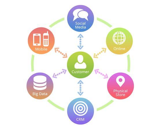 The B2B online Hub