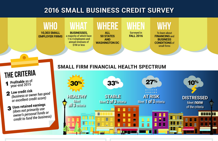 How To Create A Credit Application For Business Accounts