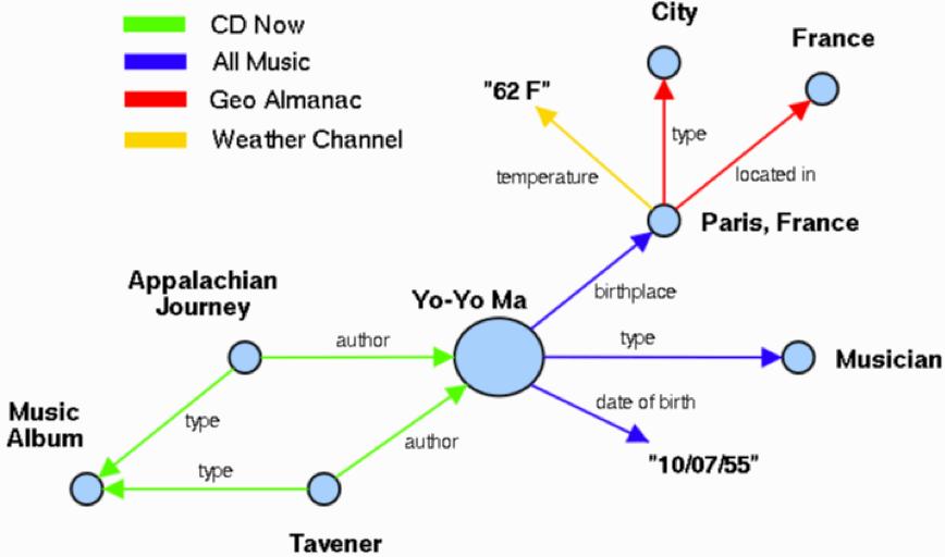 Modèle de recherche sémantique