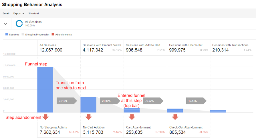 A look at how Google Analytics can help you with your data science projects in marketing.