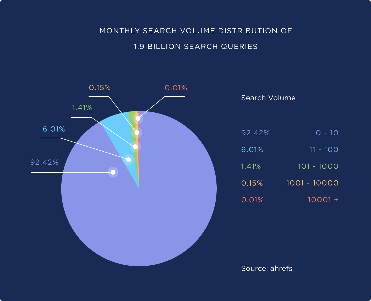 PPC strategy - Chart showing search volume distribution