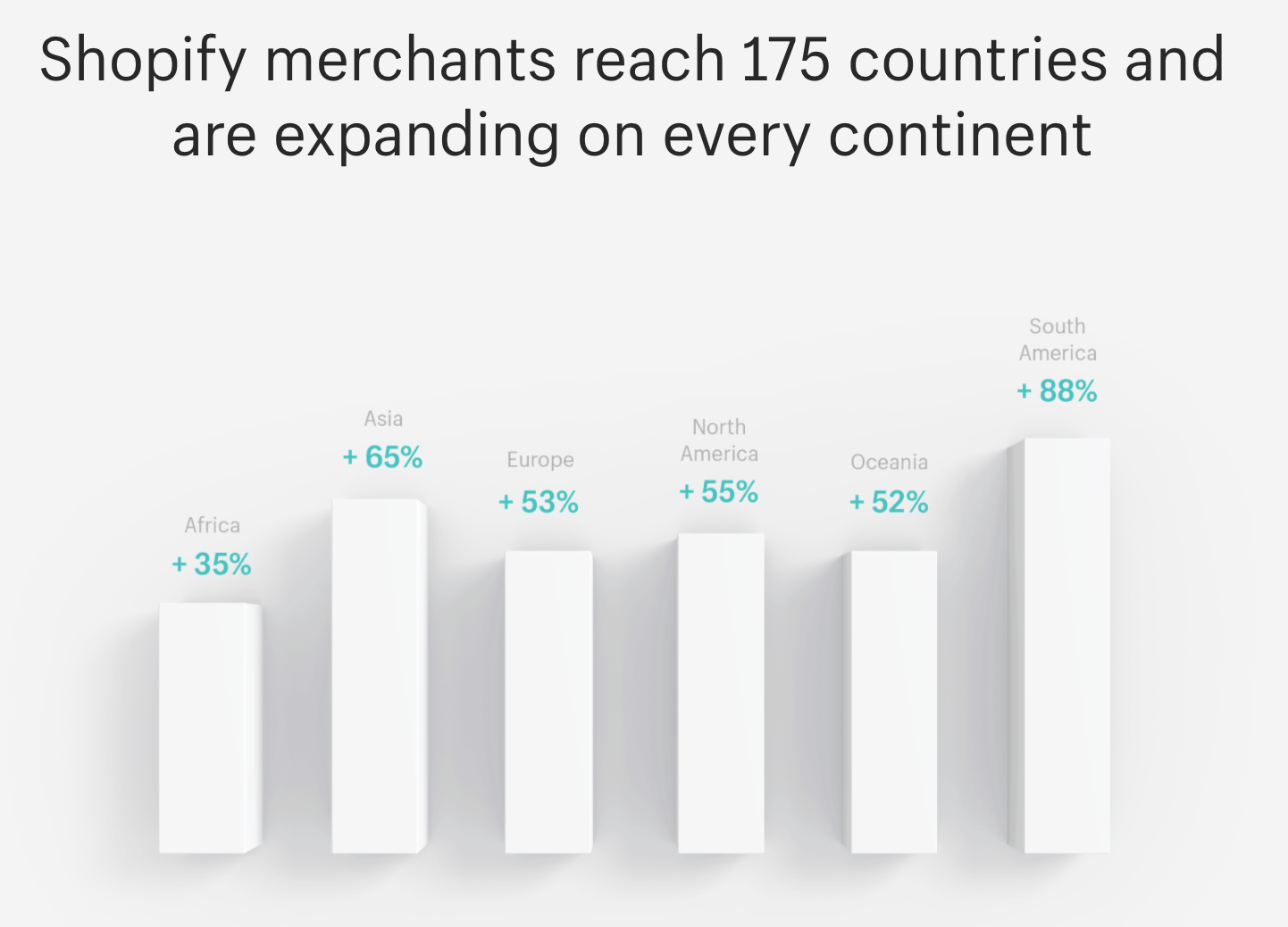 Worldwide Shopify business reach