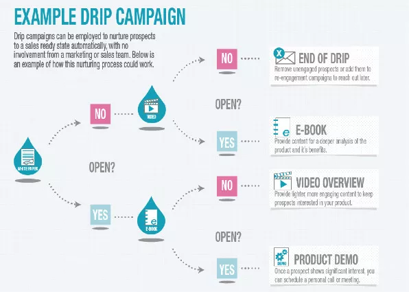 Drip Campaign to increase sales