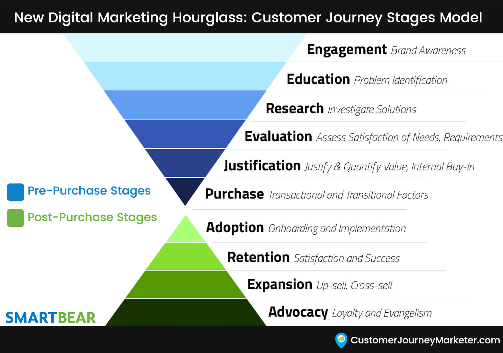 B2B customer journey