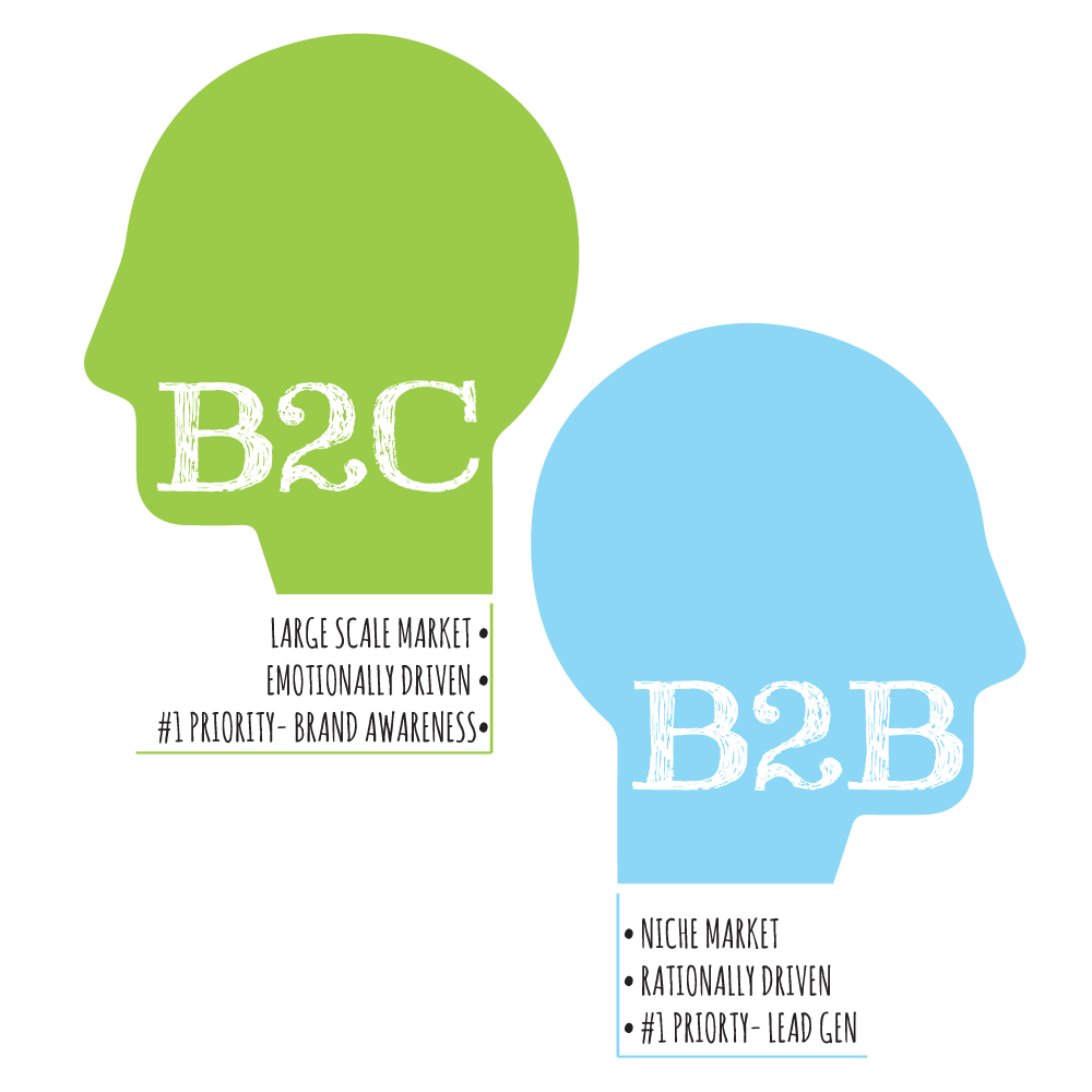 15 Major Differences Between B2C Vs B2B Marketing