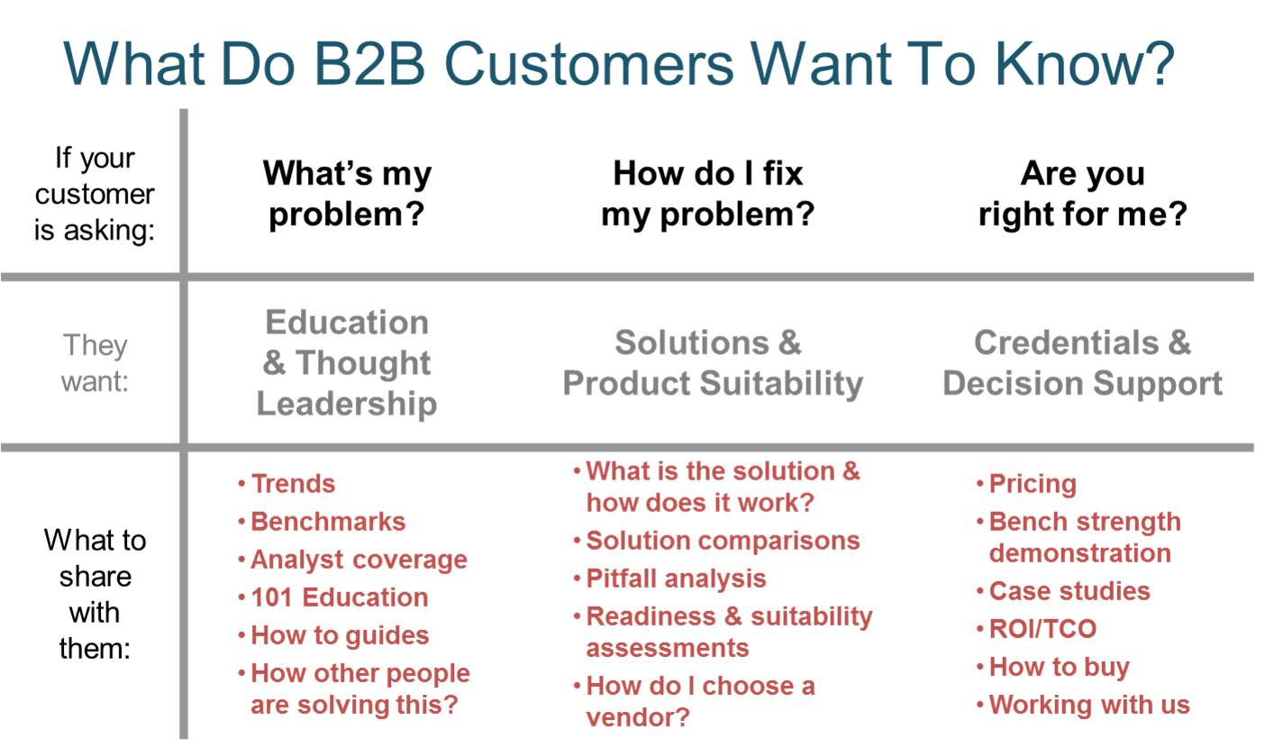 B2B Customer Needs