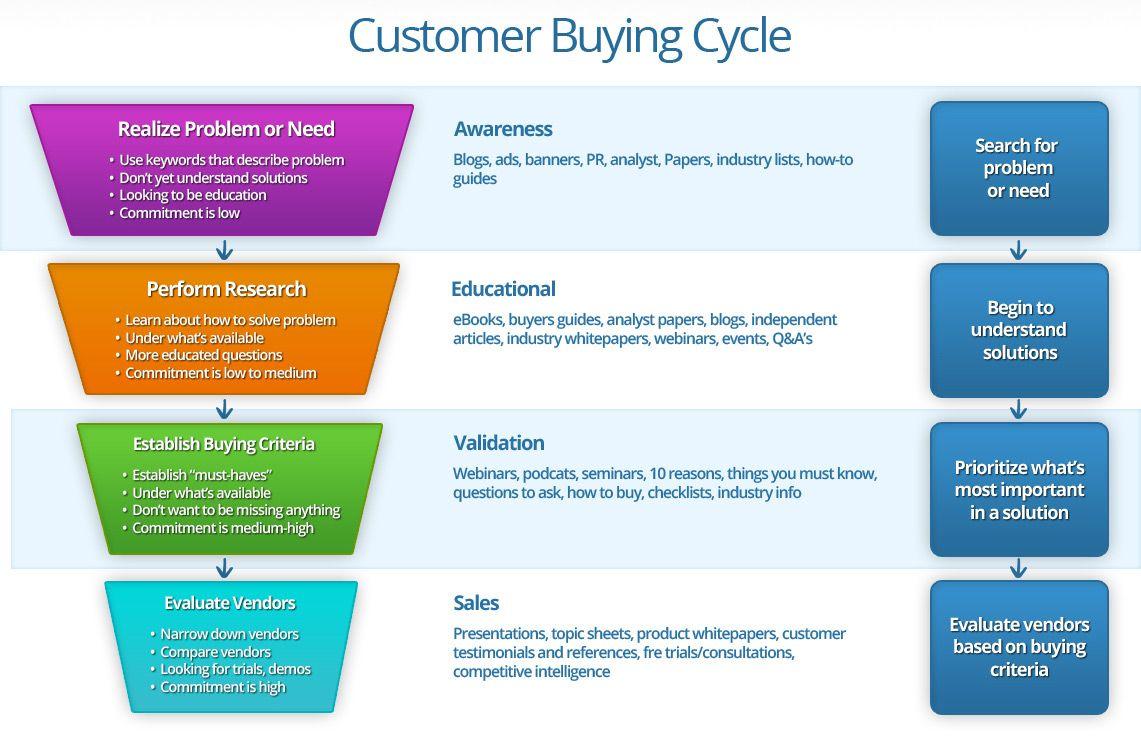 B2B Buying Cycle