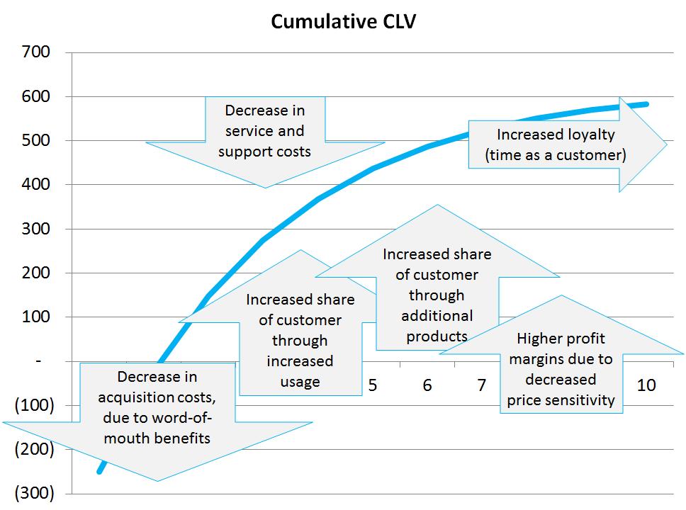 Maximize CLV