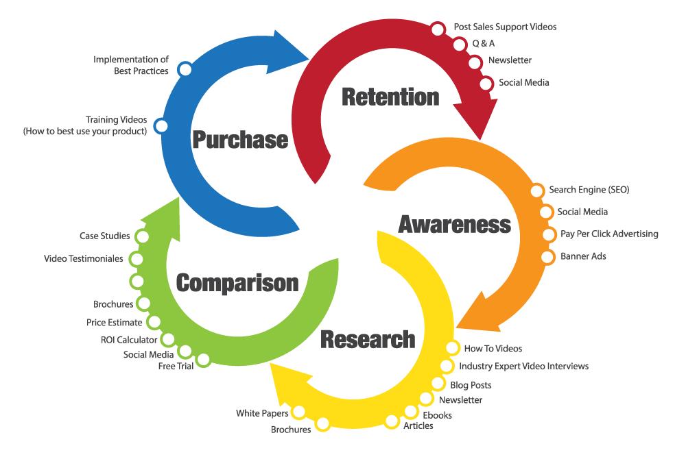 lead nurturing for B2B eCommerce