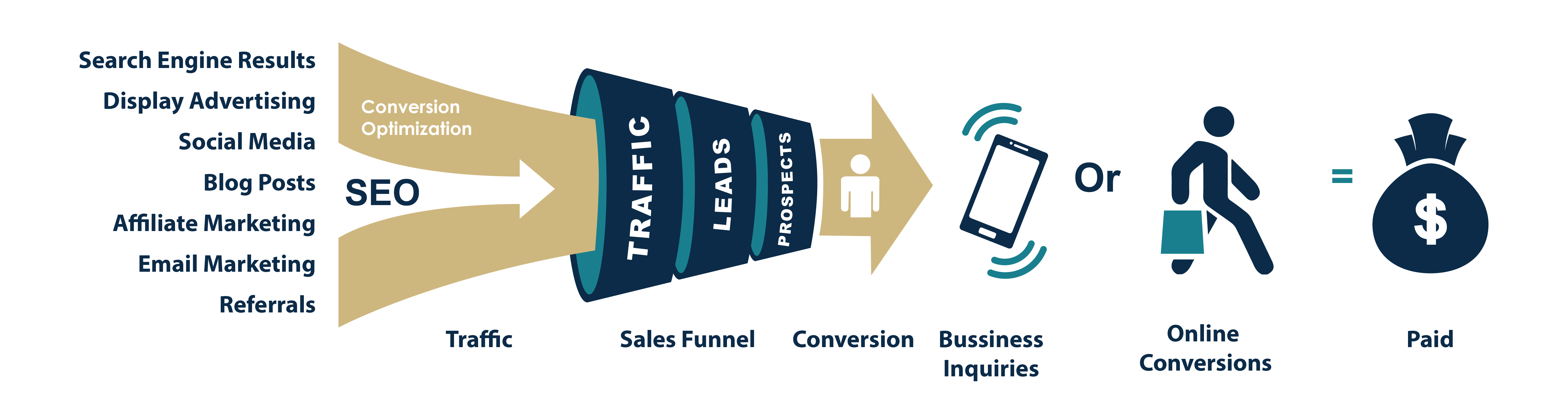 Funnel eCommerce leads
