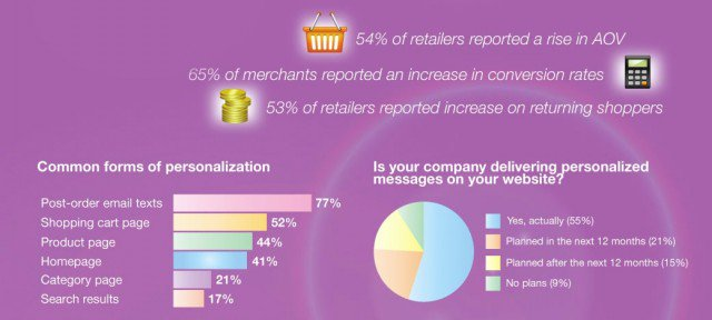Personalization Leads to conversation rate optimization
