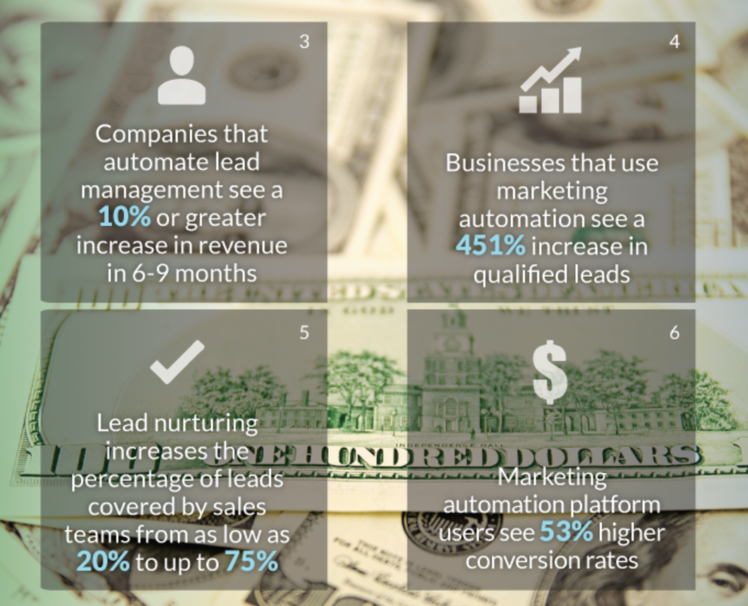 Lead Nurturing trends for eCommerce