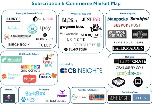 Subscription based eCommerce strategies