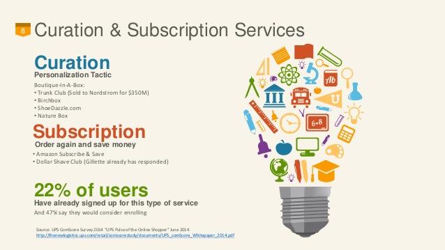 Subscription trends that drive revenue
