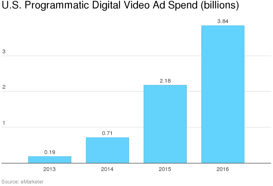 Digital Video Trends