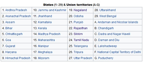 states and territories