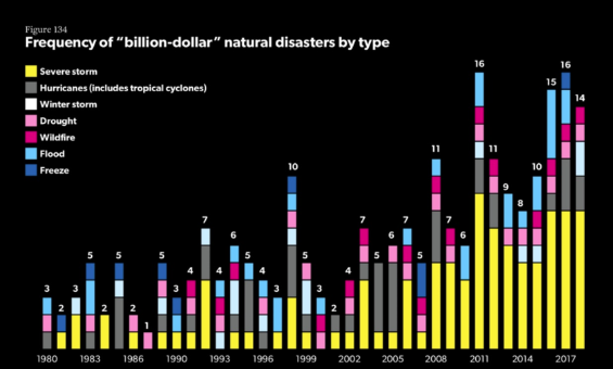 "Frequency of ""billion-dollar"" natural disasters by type"