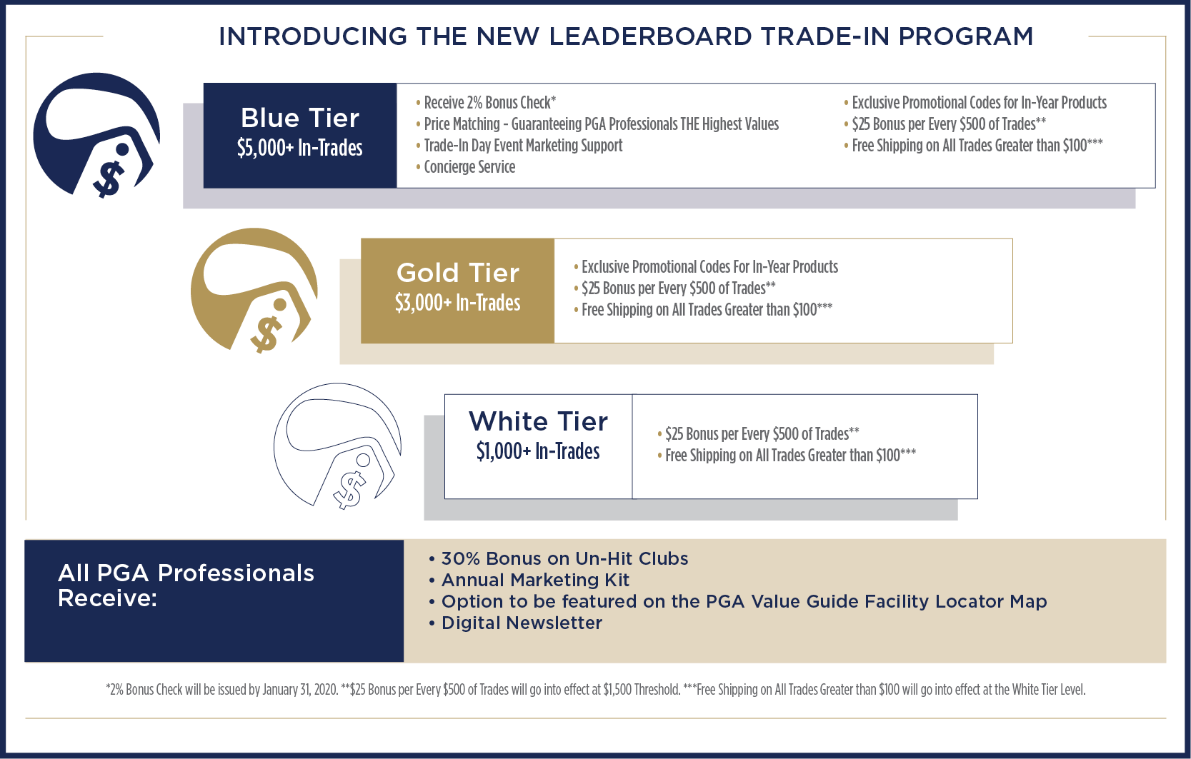 Leaderboard Trade-In Program Infographic