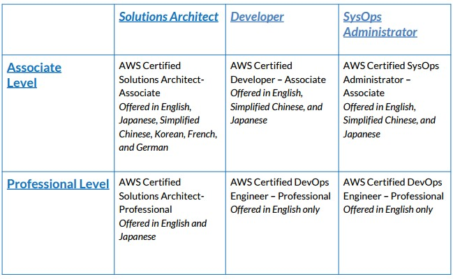 AWS Certification Books: free e-book downloads