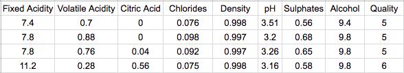 Estimate Wine Quality Dataset