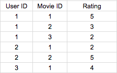 Movie Ratings