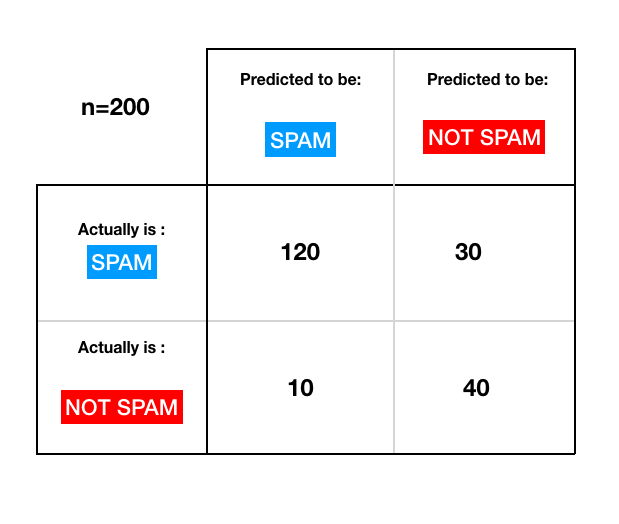 SPAM-Not-SPAM- Confusion Matrix