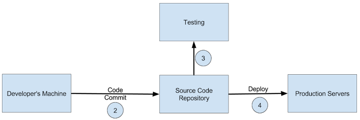 Process for large spark applications