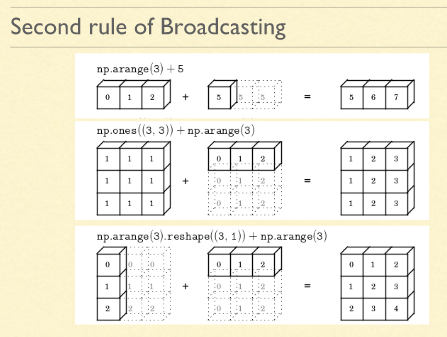Numpy - Broadcasting in NumPy Arrays | Automated hands-on