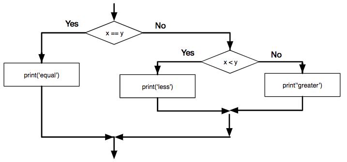 Visual description of conditional