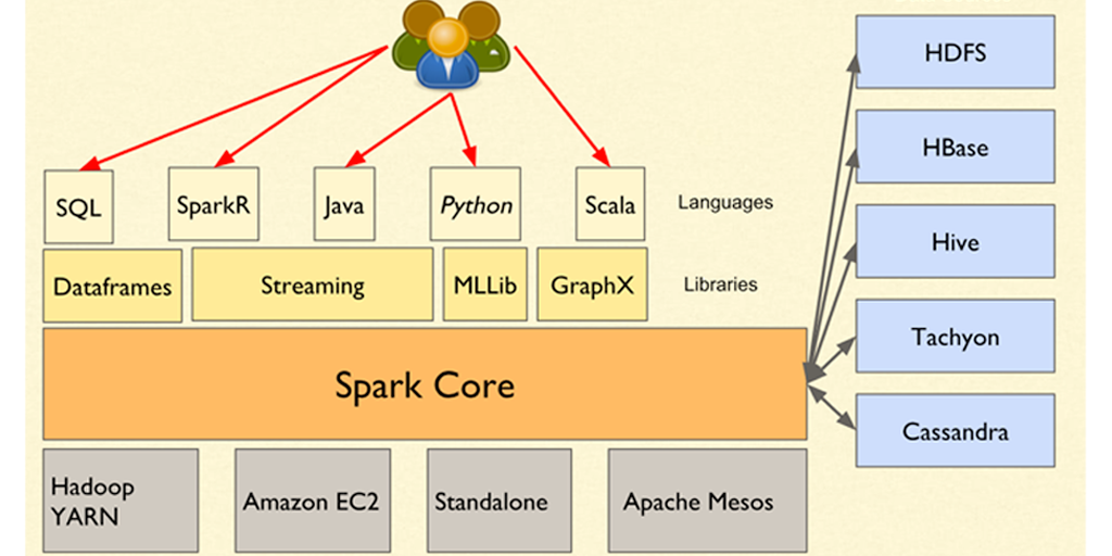 Free Live Session on Big Data with Scala & Spark