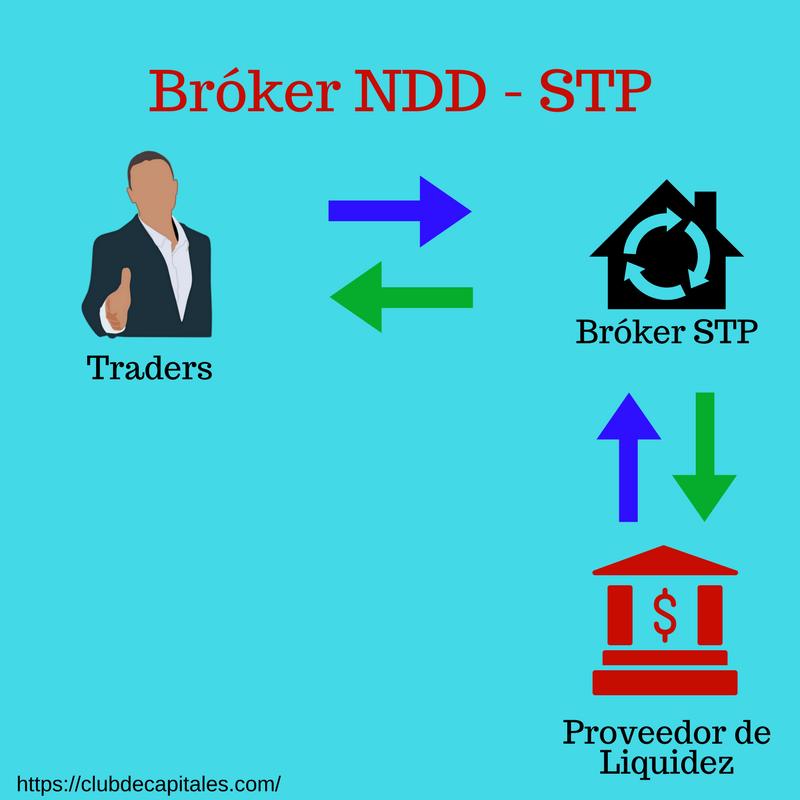 Ecn stp ndd broker forex