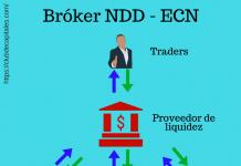 Bróker de divisas NDD - ECN