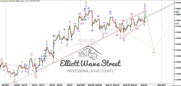 Elliott Wave