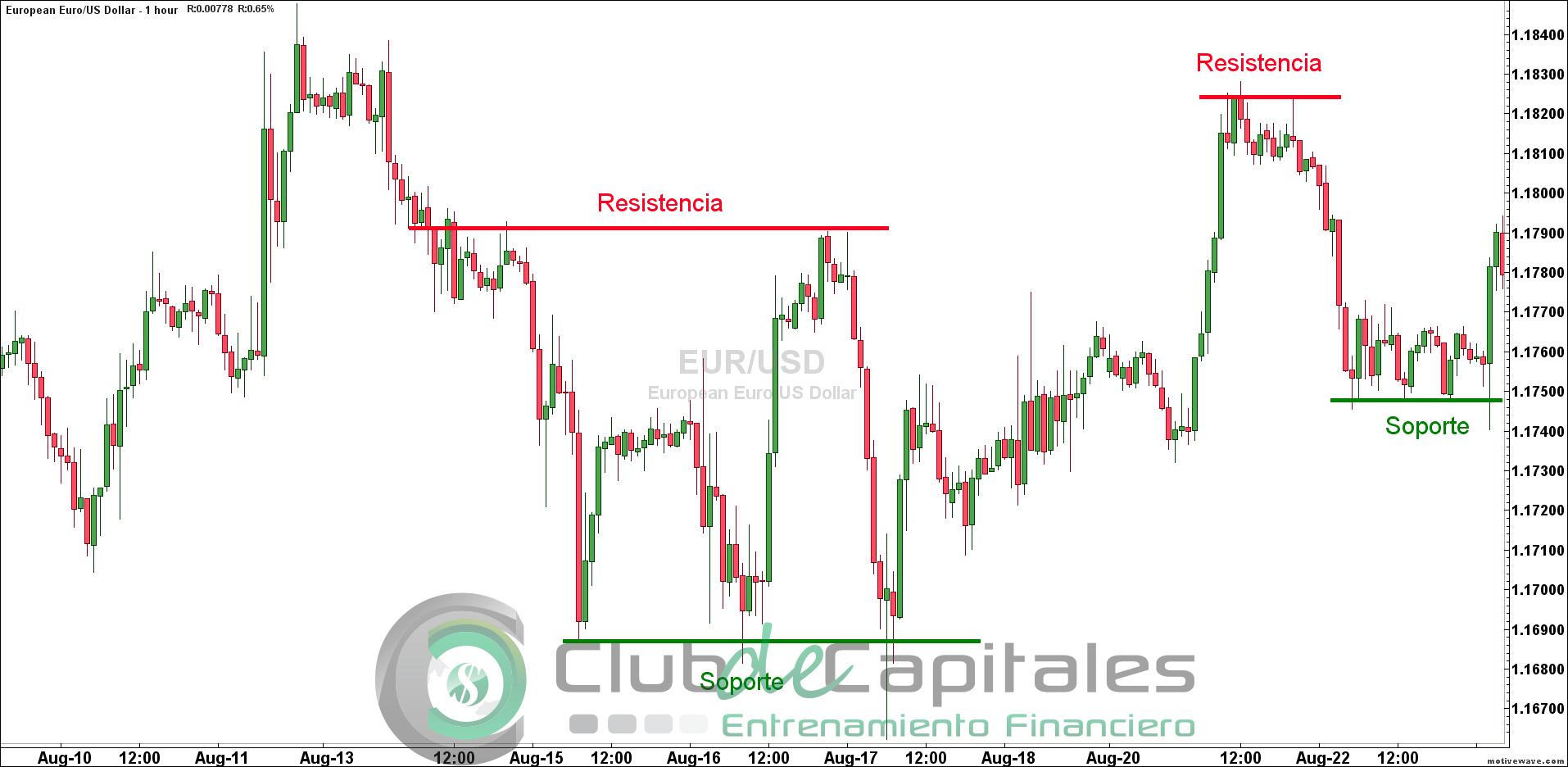 EUR/USD: Análisis técnico y niveles cruciales de soporte y resistencia Por Diego Colman, Analista de Mercados Análisis fundamental.