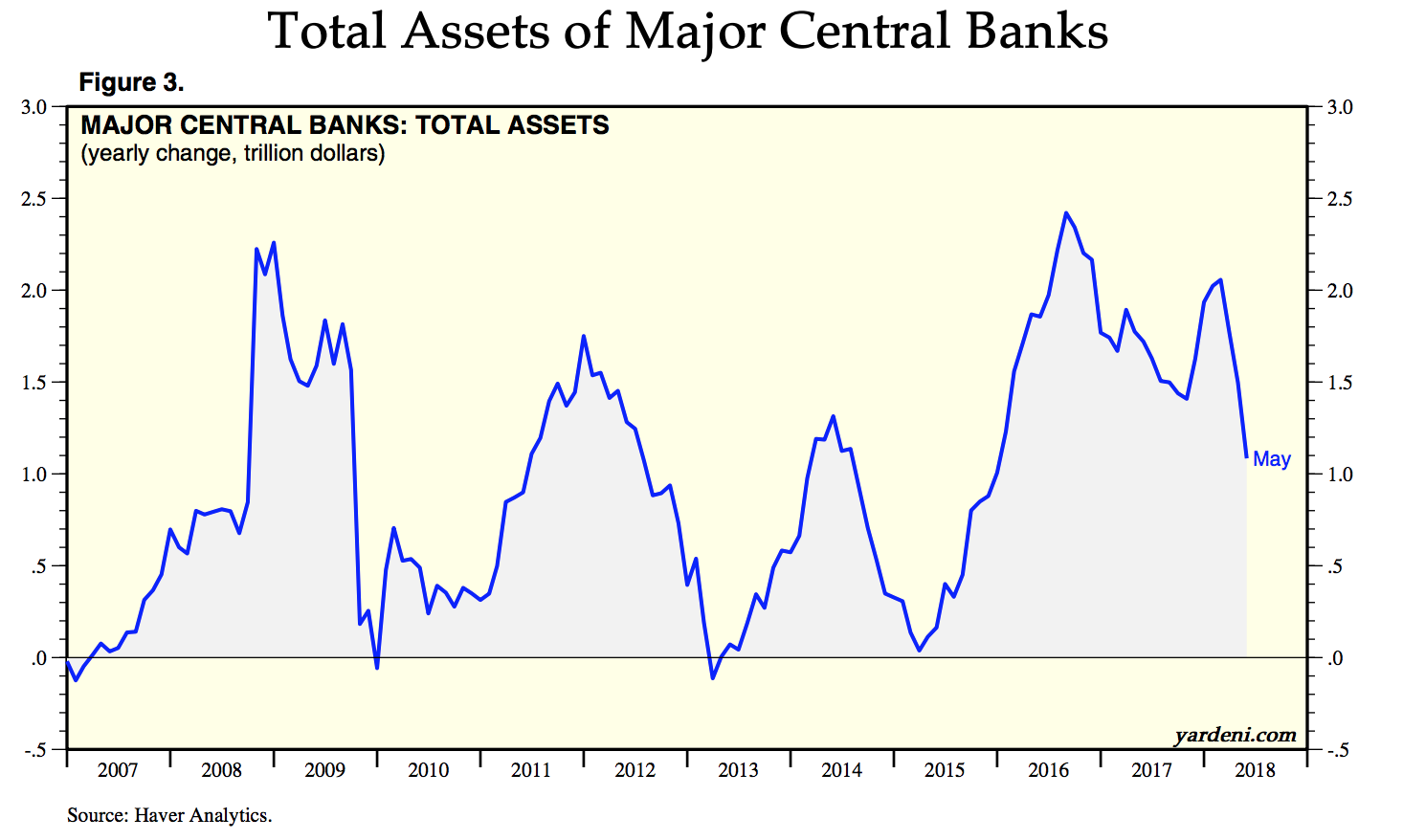 Total Assets Of Majro Central Banks